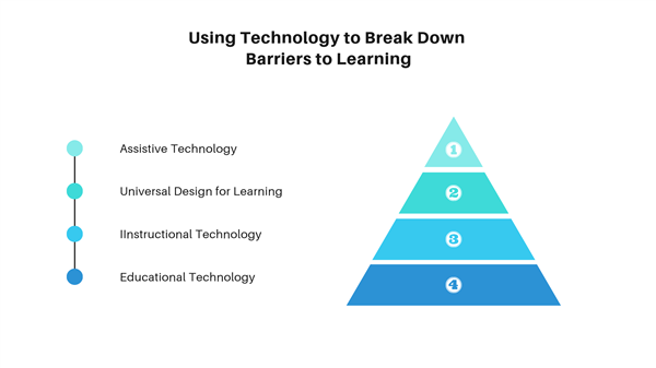 Using technology to break down learning barriers image